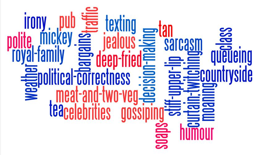 typically-british-wordle-wordcloud